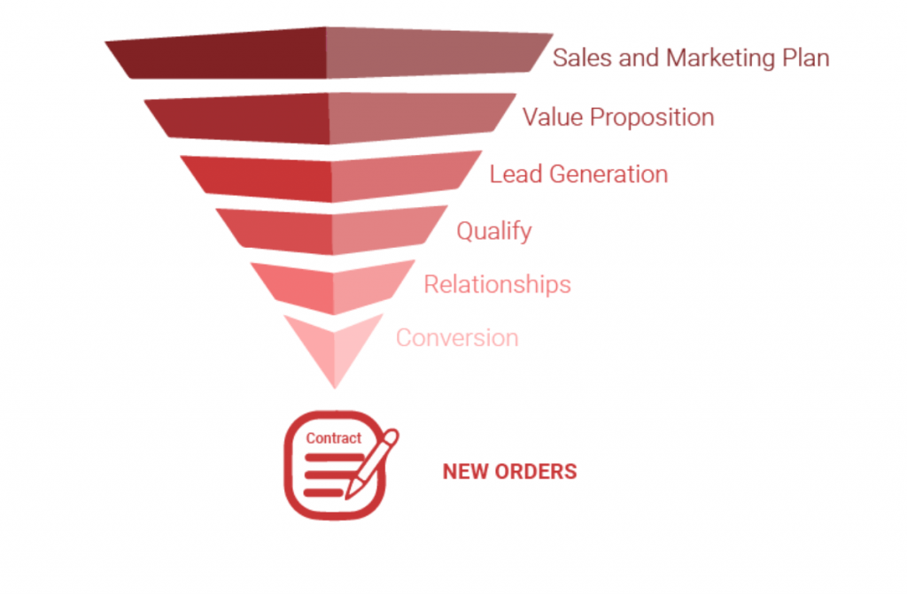 Outsourced sales and marketing Sales funnel Image