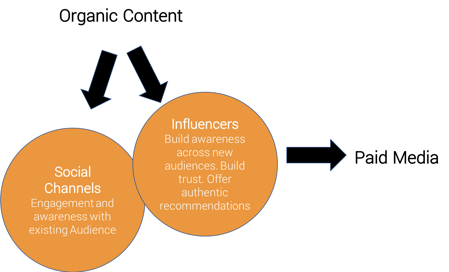 Influencer Marketing Campaigns Ministry of Innovation